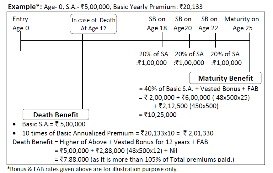 LIC CHILDREN MONEY BACK PLAN